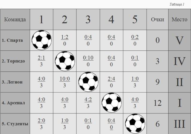 Первенство Опаринского района по футболу
