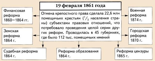 На снимке: реформы царя Освободителя Александра II.